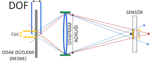 makro odak alan derinliği