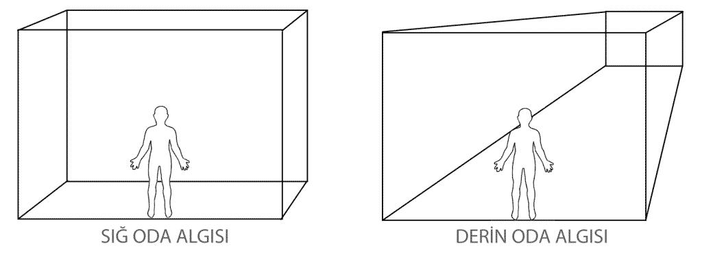 Arkadaki duvarın perspektif olarak gözümüze görünen yüksekliği bize odanın derinliği hakkında fikir verir.
